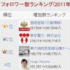震災後のフォロワー増加率1位は「アニオタ自衛官」!!?